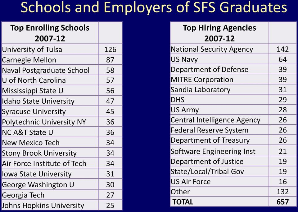 Washington U 30 Georgia Tech 27 Johns Hopkins University 25 Top Hiring Agencies 2007-12 National Security Agency 142 US Navy 64 Department of Defense 39 MITRE Corporation 39 Sandia Laboratory 31 DHS