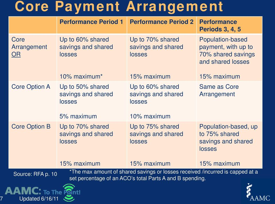 as Core Arrangement 5% maximum 10% maximum Core Option B Up to 70% shared Up to 75% shared Population-based, up to 75% shared Source: RFA p.