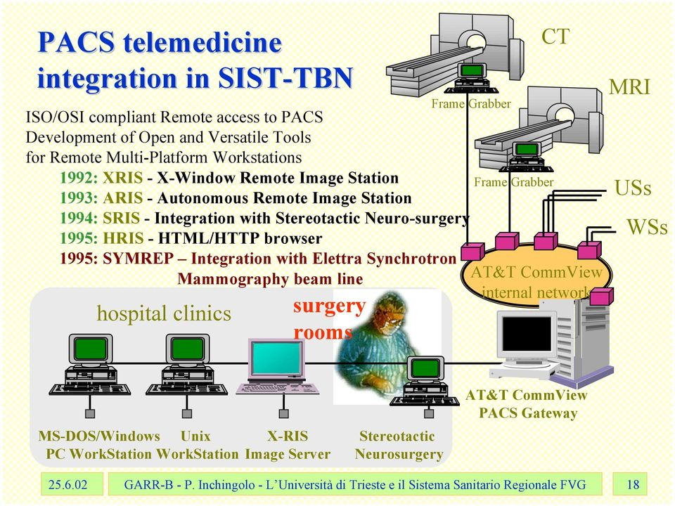 with Elettra Synchrotron Mammography beam line hospital clinics surgery rooms Frame Grabber Frame Grabber CT AT&T CommView internal network MRI USs WSs MS-DOS/Windows Unix PC
