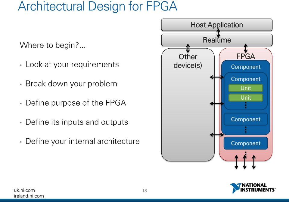 the FPGA Define its inputs and outputs Define your internal architecture