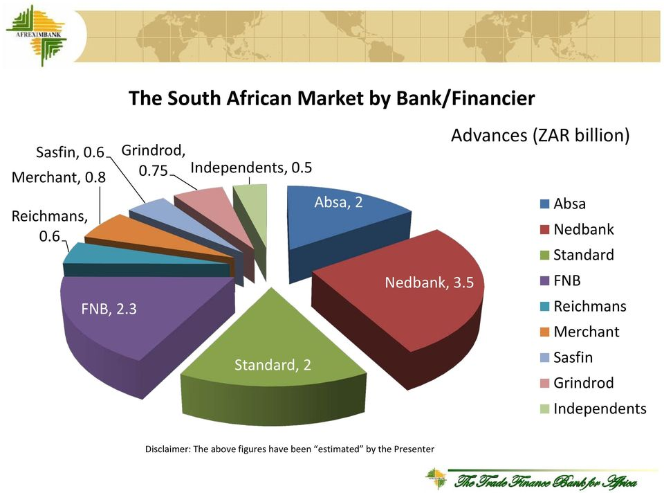 5 Standard, 2 Absa, 2 Advances (ZAR billion) Absa Nedbank Standard Nedbank, 3.