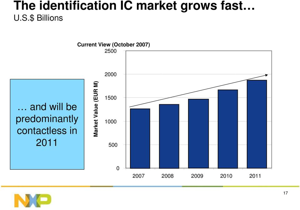 and will be predominantly contactless in 2011