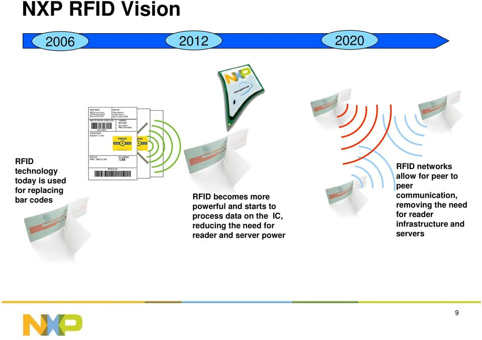 reducing the need for reader and server power RFID networks allow for peer