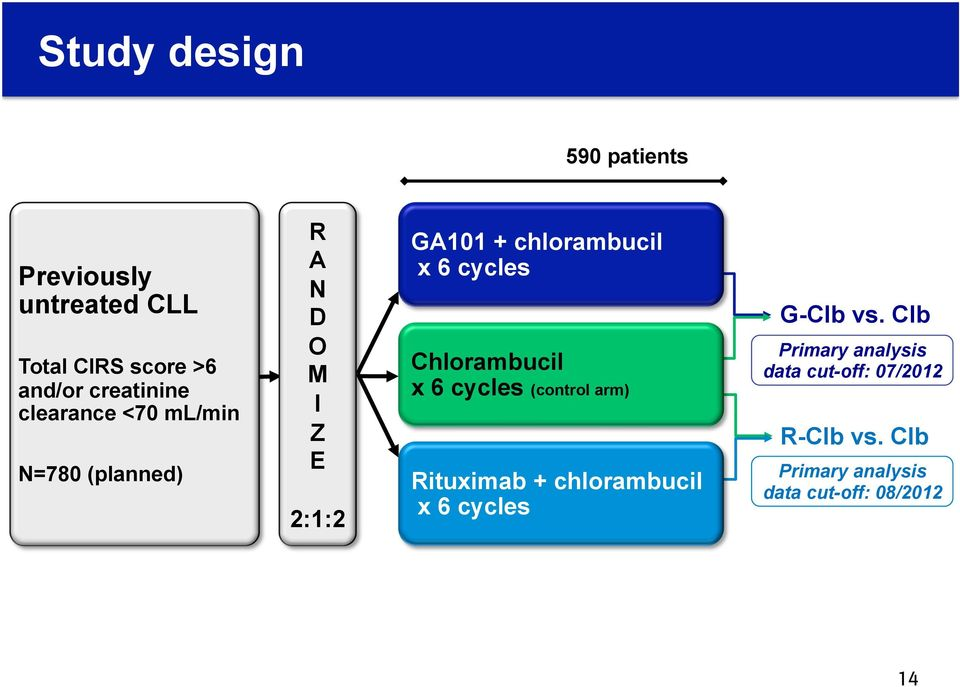 cycles Chlorambucil x 6 cycles (control arm) Rituximab + chlorambucil x 6 cycles G-Clb vs.