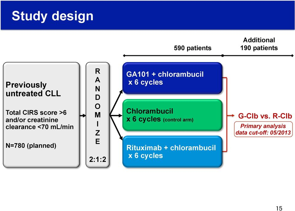 E 2:1:2 GA101 + chlorambucil x 6 cycles Chlorambucil x 6 cycles (control arm)