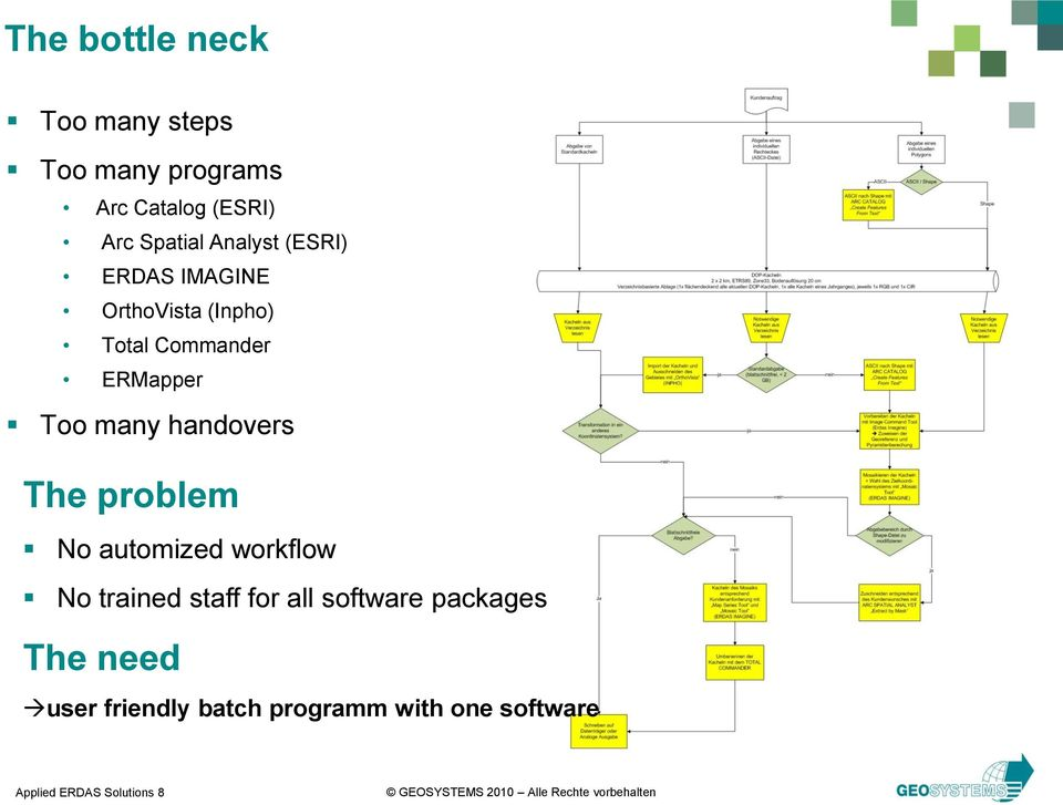 handovers The problem No automized workflow No trained staff for all software