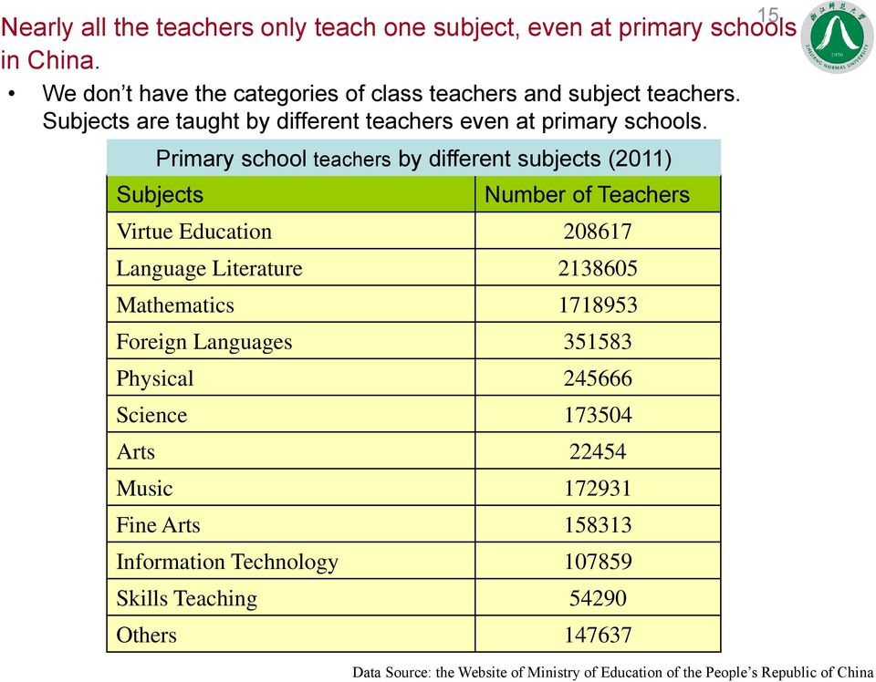 Primary school teachers by different subjects (2011) Subjects Number of Teachers Virtue Education 208617 Language Literature 2138605 Mathematics 1718953