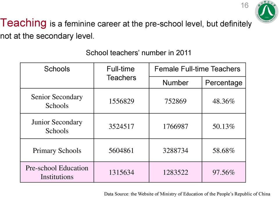Schools Junior Secondary Schools 1556829 752869 48.36% 3524517 1766987 50.13% Primary Schools 5604861 3288734 58.