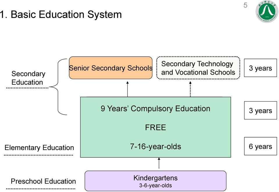 Education Junior Secondary Schools 3 years Elementary Education FREE
