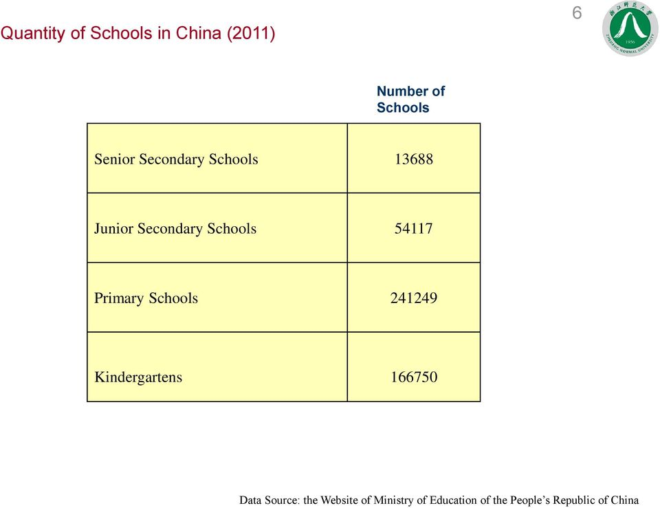 Primary Schools 241249 Kindergartens 166750 Data Source: the