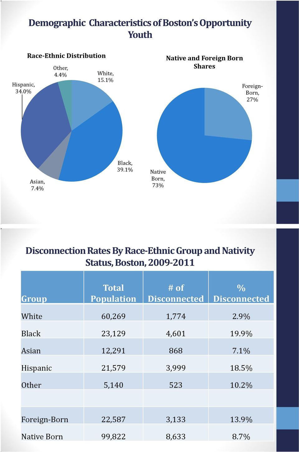 1% Native Born, 73% Disconnection Rates By Race-Ethnic Group and Nativity Status, Boston, 2009-2011 Group Total