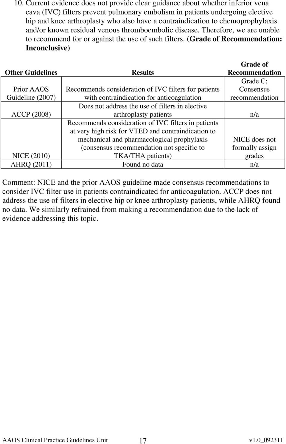 (Grade of Recommendation: Inconclusive) Other Guidelines Results Grade of Recommendation Prior AAOS Guideline (2007) Recommends consideration of IVC filters for patients with contraindication for