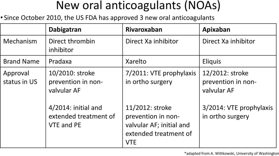 prophylaxis in ortho surgery Direct Xa inhibitor 12/2012: stroke prevention in nonvalvular AF 4/2014: initial and extended treatment of VTE and PE 11/2012: