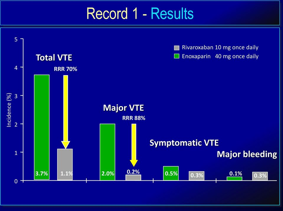 daily 3 2 1 Major VTE RRR 88% Symptomatic VTE