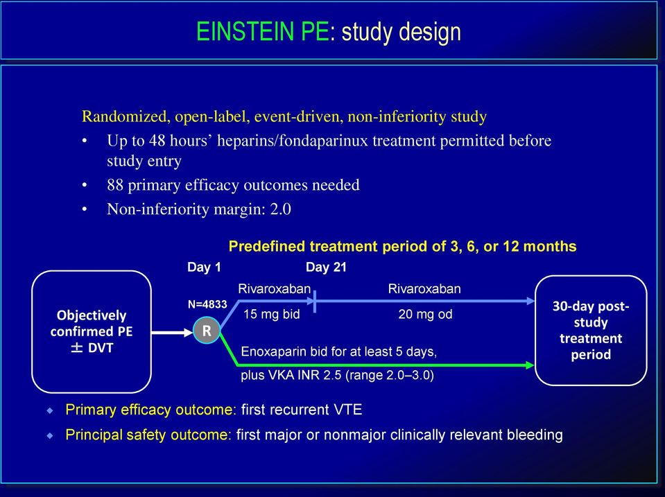 0 Predefined treatment period of 3, 6, or 12 months Day 1 Day 21 Objectively confirmed PE ± DVT N=4833 R 15 mg bid 20 mg od Enoxaparin bid for