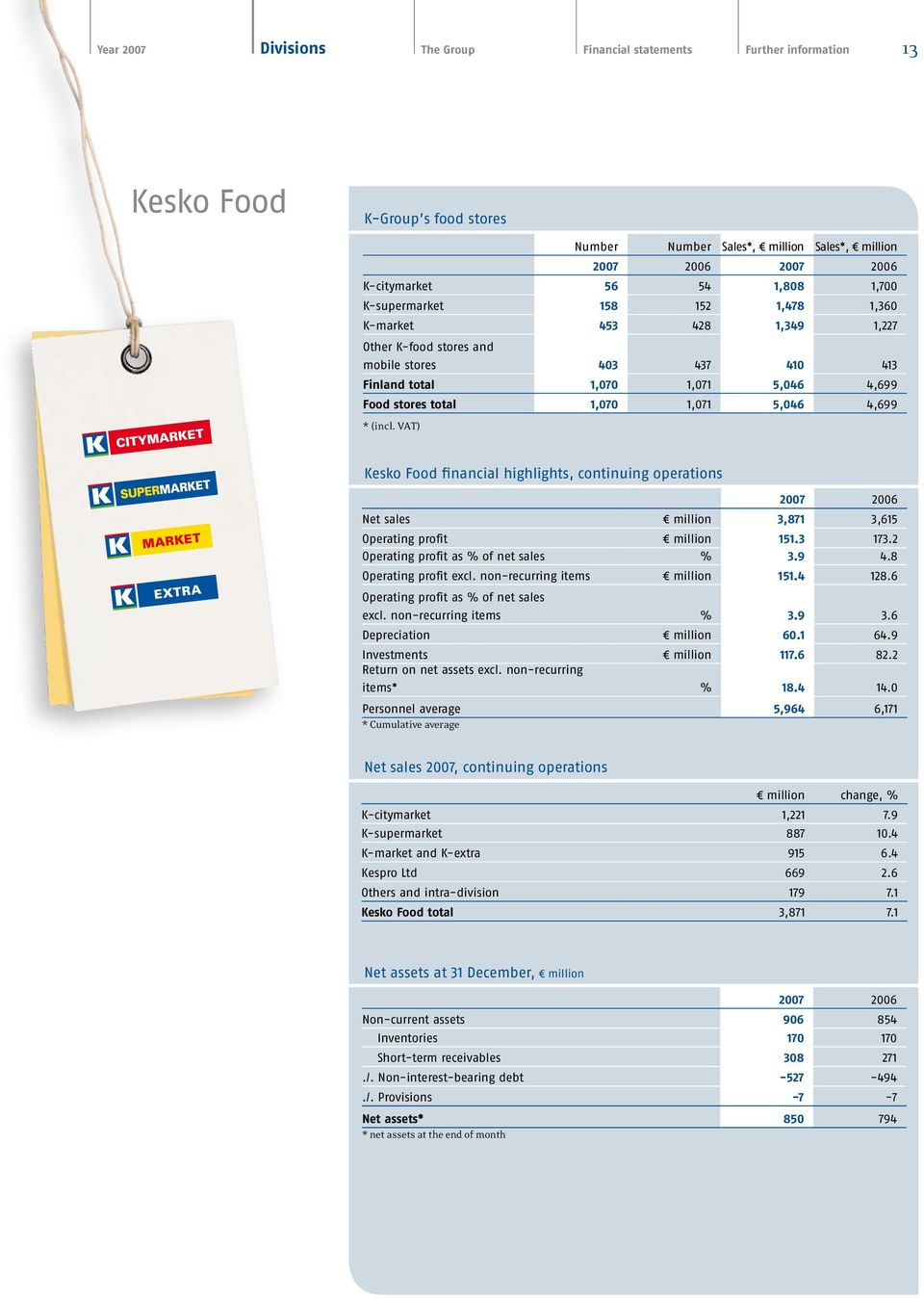 4,699 * (incl. VAT) Kesko Food financial highlights, continuing operations 2007 2006 Net sales million 3,871 3,615 Operating profit million 151.3 173.2 Operating profit as % of net sales % 3.9 4.