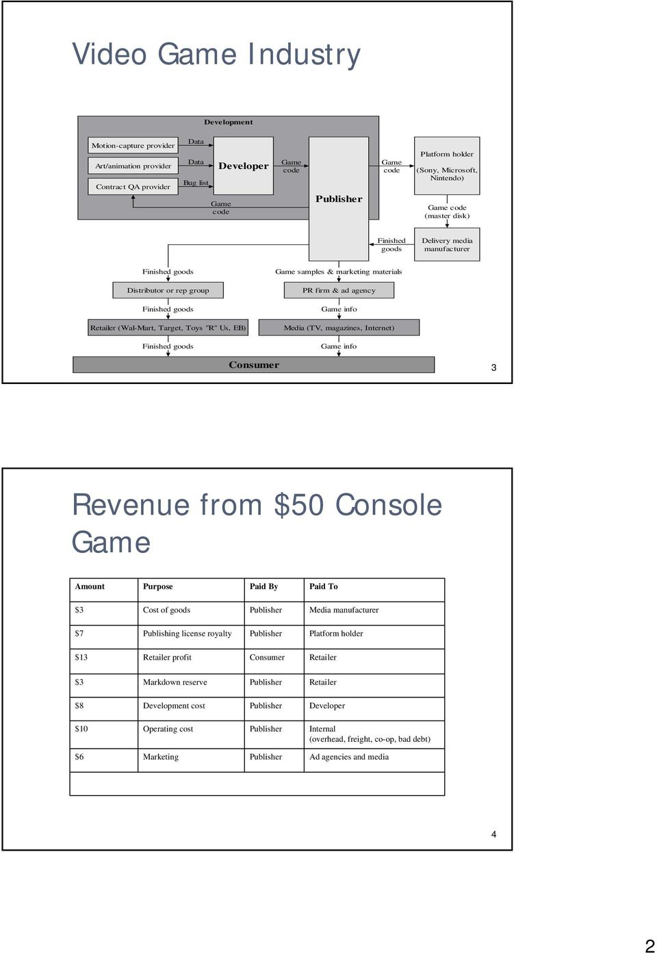 goods Game samples & marketing materials PR firm & ad agency Game info Media (TV, magazines, Internet) Game info Consumer 3 Revenue from $50 Console Game Amount Purpose Paid By Paid To $3 Cost of