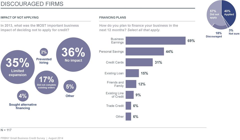 Business Earnings 69% 18% Discouraged 3% Not sure 35% Limited expansion 2% Prevented hiring 17% Did not complete existing orders 36% No impact 5%