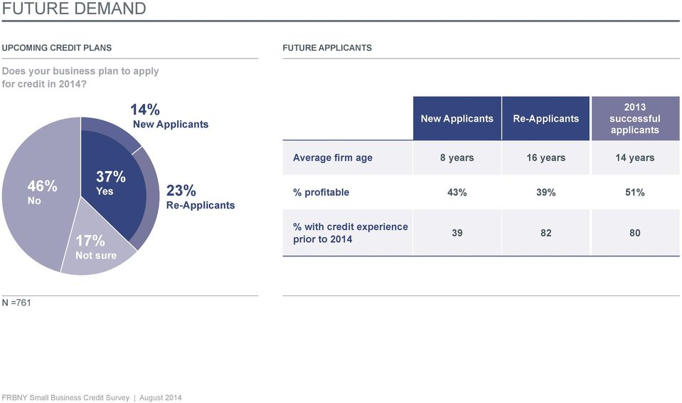 14% New Applicants New Applicants Re-Applicants 2013 successful applicants 46% No 46% No