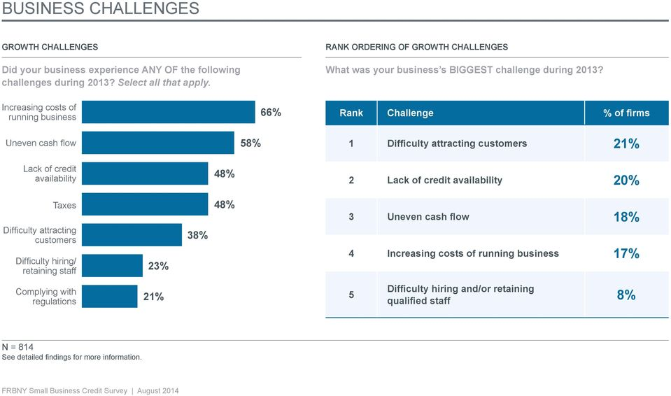 Increasing costs of running business 66% Rank Challenge % of firms Uneven cash flow 58% 1 Difficulty attracting customers 21% Lack of credit availability 48% 2 Lack of credit