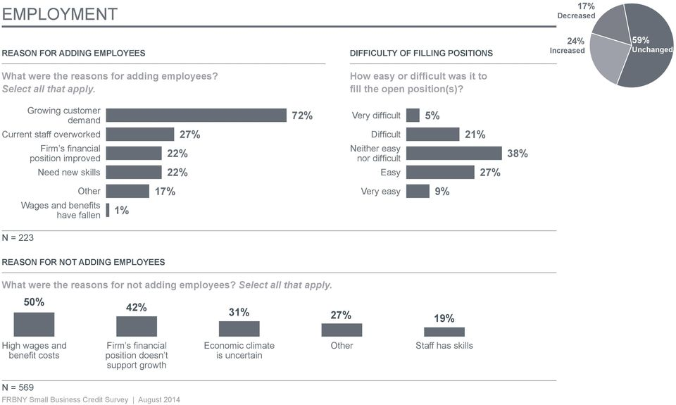 Growing customer demand 72% Very difficult 5% Current staff overworked 27% Difficult 21% Firm s financial position improved 22% Neither easy nor difficult 38% Need new skills 22% Easy 27%