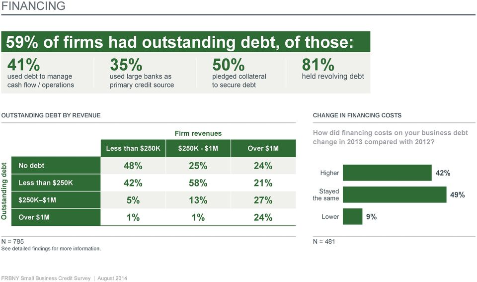 $250K - $1M Over $1M How did financing costs on your business debt change in 2013 compared with 2012?