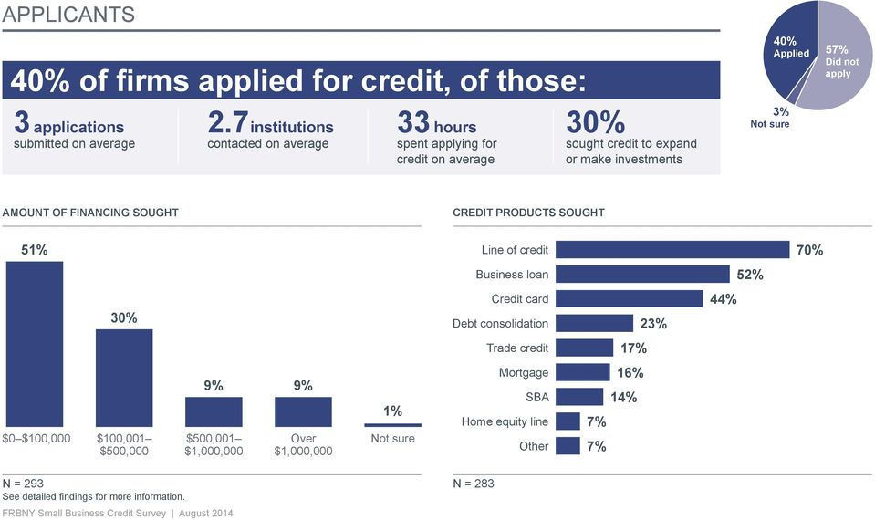 sure 57% Did not apply AMOUNT OF FINANCING SOUGHT CREDIT PRODUCTS SOUGHT 51% Line of credit 70% Business loan 52% 30% Credit card 44% Debt