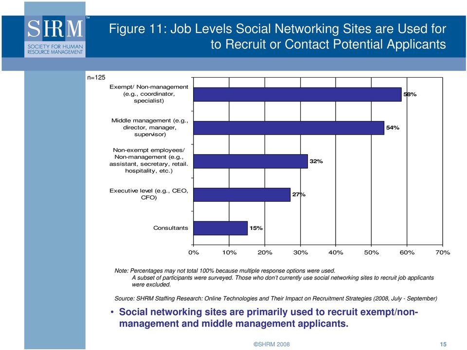 A subset of participants were surveyed. Those who don t currently use social networking sites to recruit job applicants were excluded.