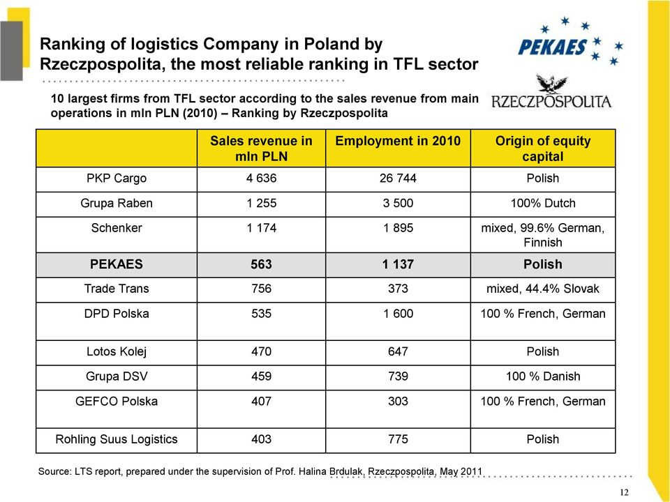 895 mixed, 99.6% German, Finnish PEKAES 563 1 137 Polish Trade Trans 756 373 mixed, 44.