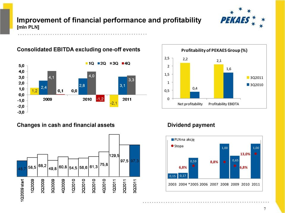 profitability Profitability EBIDTA Changes in cash and financial assets Dividend payment PLN na