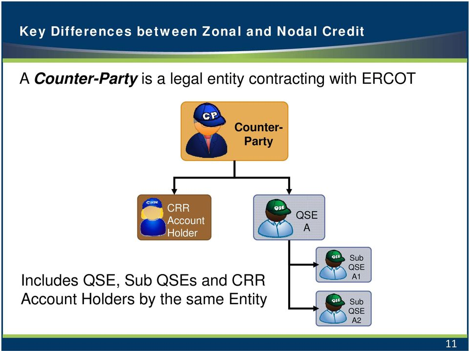 Counter- Party CRR Account Holder QSE A Includes QSE, Sub