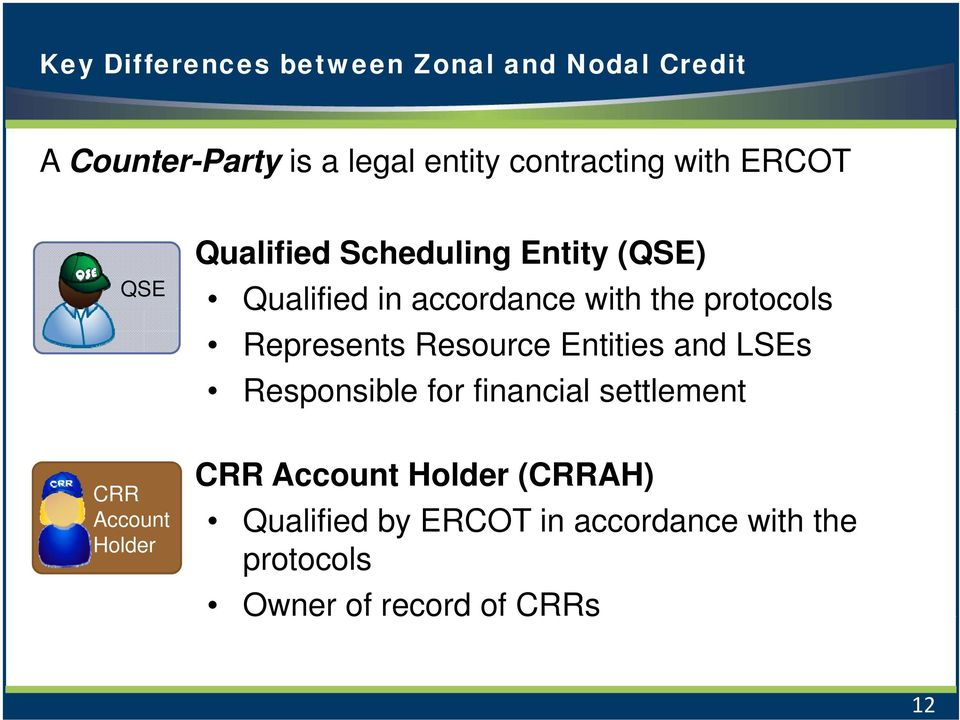 Represents Resource Entities and LSEs Responsible for financial settlement CRR CRR Account