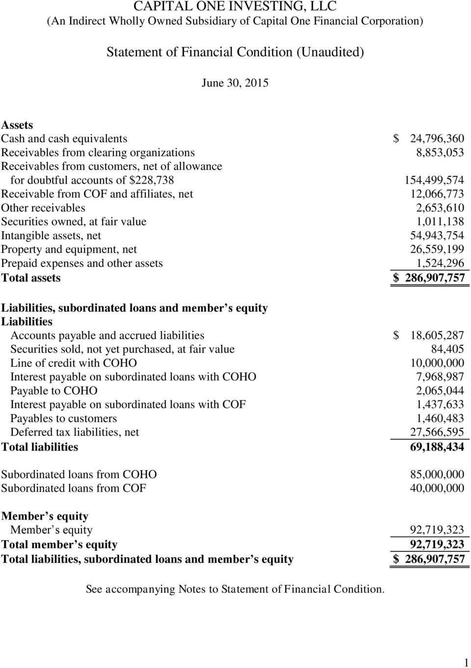 54,943,754 Property and equipment, net 26,559,199 Prepaid expenses and other assets 1,524,296 Total assets $ 286,907,757 Liabilities, subordinated loans and member s equity Liabilities Accounts