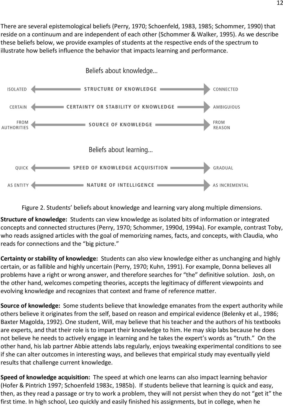Figure 2. Students beliefs about knowledge and learning vary along multiple dimensions.