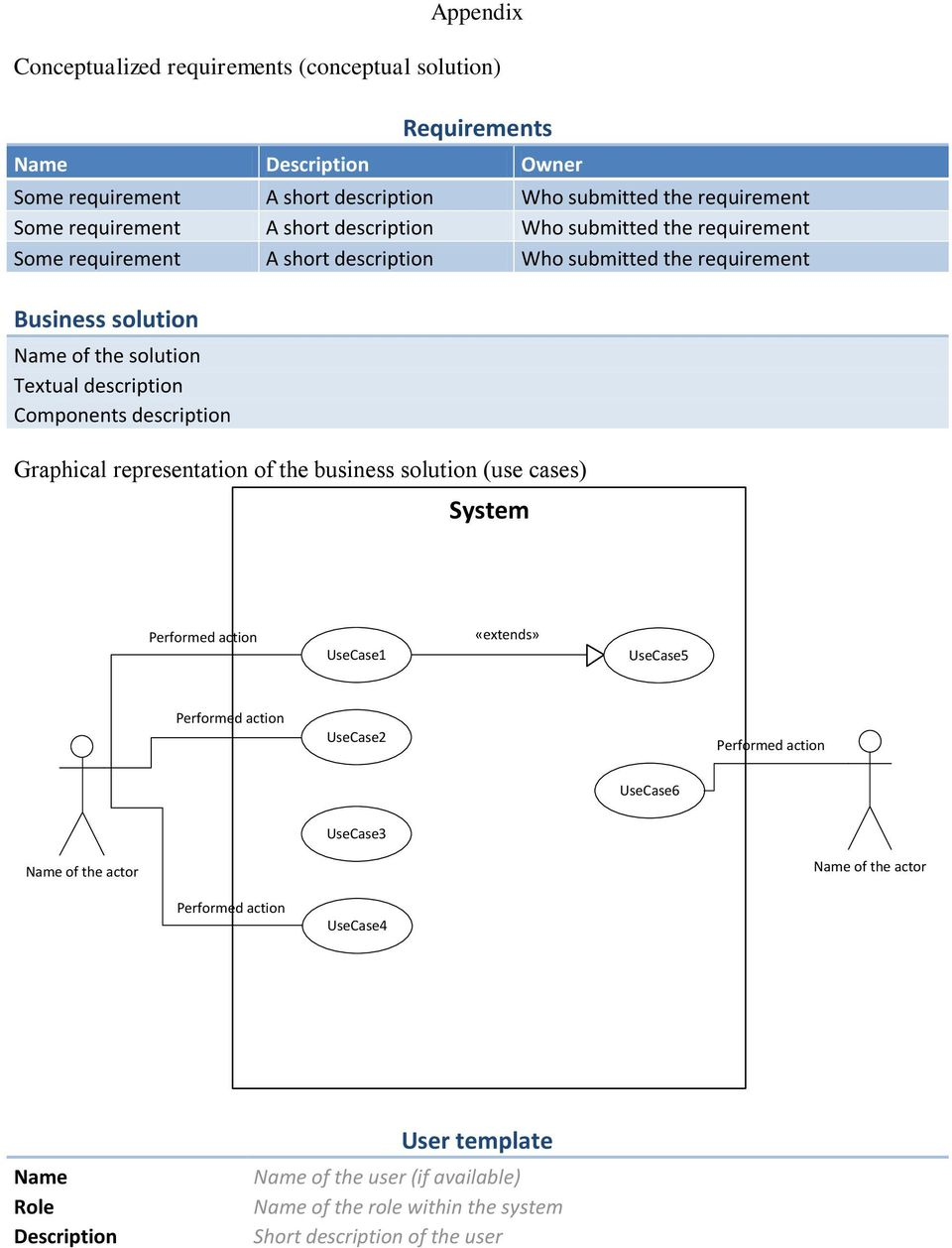 description Graphical representation of the business solution (use cases) System Performed action UseCase «extends» UseCase5 Performed action UseCase2 Performed action UseCase6 UseCase3