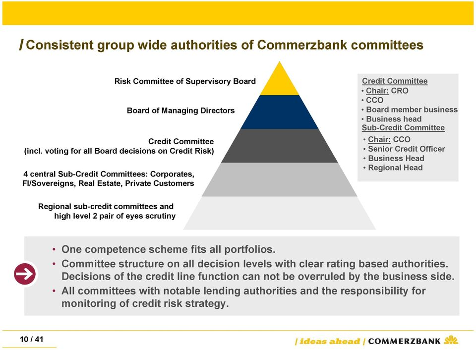 Business head Sub-Credit Committee Chair: CCO Senior Credit Officer Business Head Regional Head Regional sub-credit committees and high level 2 pair of eyes scrutiny One competence scheme fits all