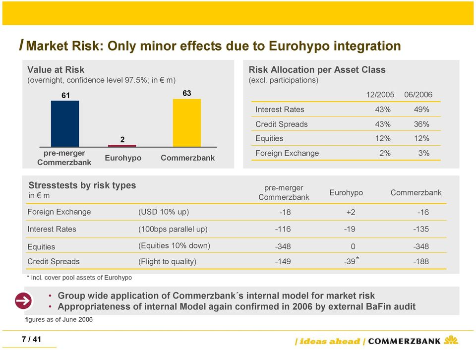 participations) Interest Rates Credit Spreads Equities Foreign Exchange 12/2005 06/2006 43% 43% 12% 2% 49% 36% 12% 3% Stresstests by risk types in m pre-merger Commerzbank Eurohypo Commerzbank