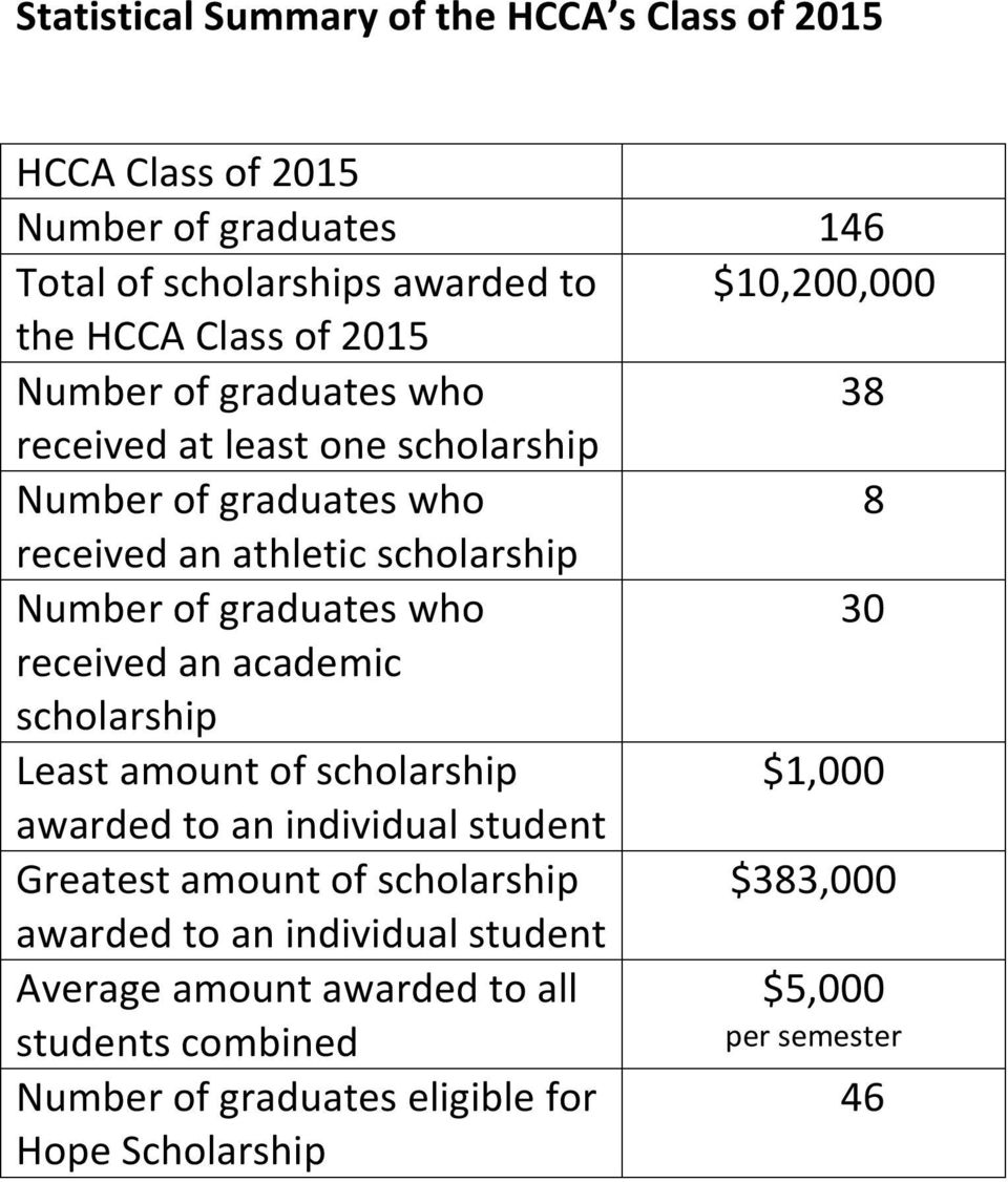 academic scholarship Least amount of scholarship awarded to an individual student Greatest amount of scholarship awarded to an individual student