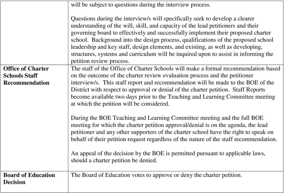 their governing board to effectively and successfully implement their proposed charter school.