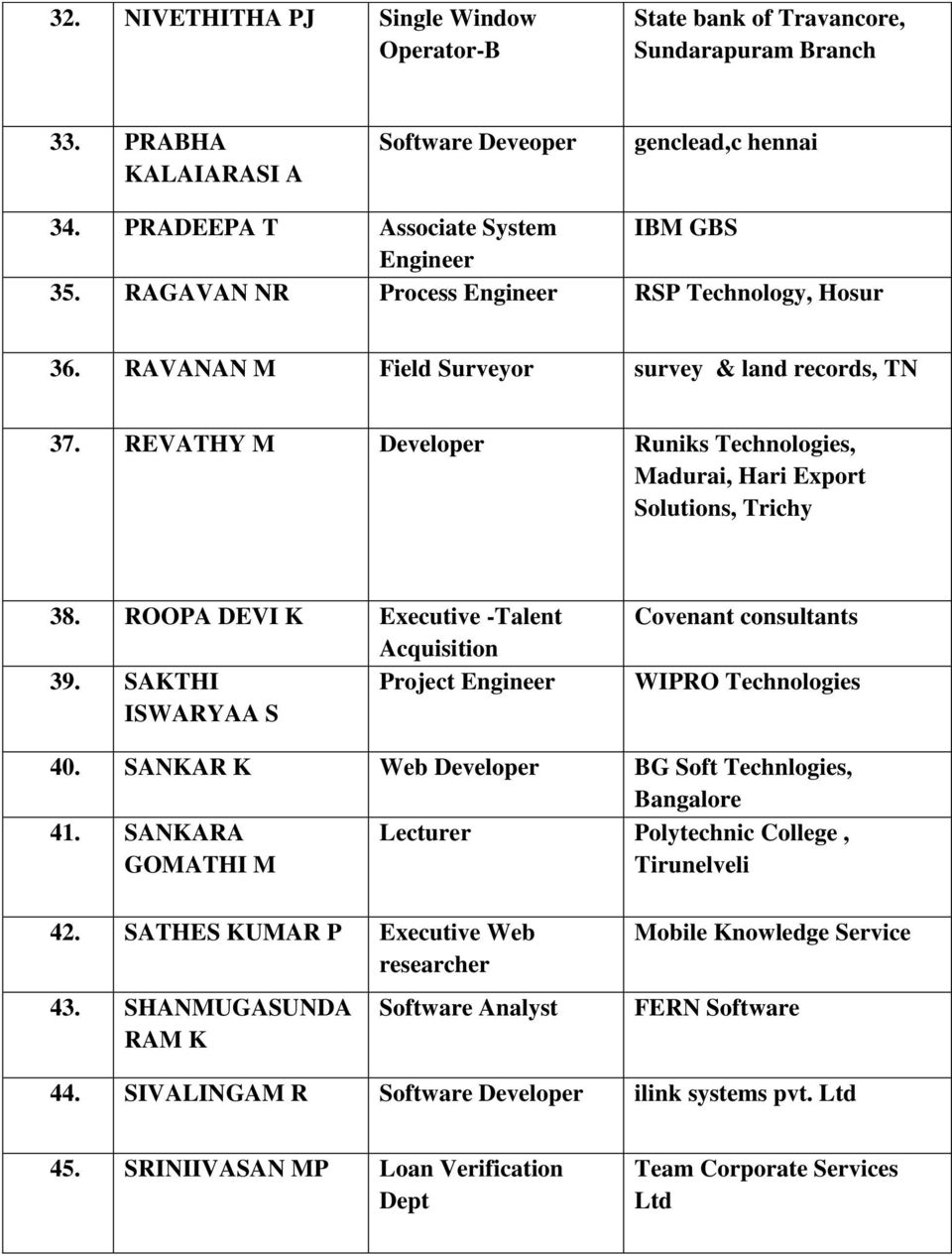 ROOPA DEVI K Executive -Talent Acquisition 39. SAKTHI Project ISWARYAA S Covenant consultants WIPRO Technologies 40. SANKAR K Web Developer BG Soft Technlogies, Bangalore 41.
