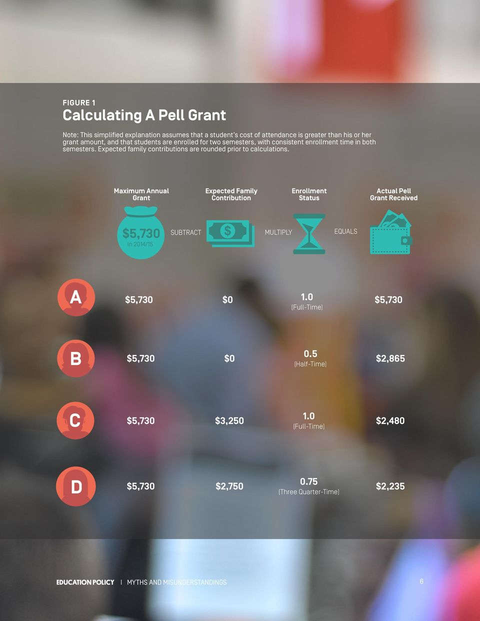 Maximum Annual Grant Expected Family Contribution Enrollment Status Actual Pell Grant Received $5,730 in 2014/15 SUBTRACT MULTIPLY EQUALS A $5,730 $0 1.