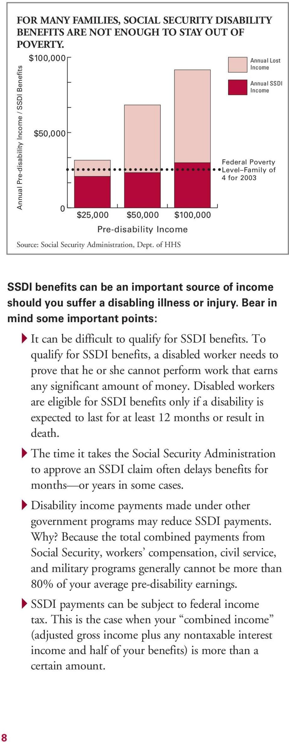 of HHS Annual Lost Income Annual SSDI Income Federal Poverty Level Family of 4for2003 SSDI benefits can be an important source of income should you suffer a disabling illness or injury.