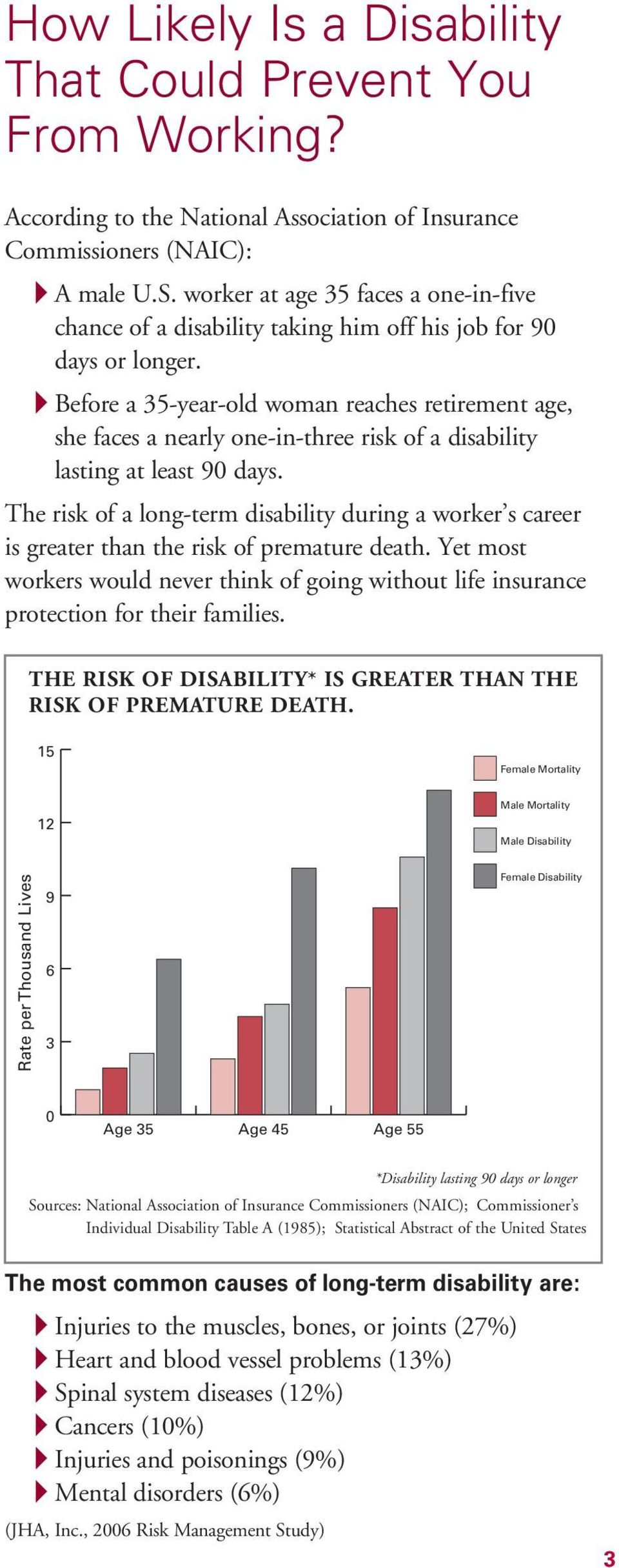 Before a 35-year-old woman reaches retirement age, she faces a nearly one-in-three risk of a disability lasting at least 90 days.