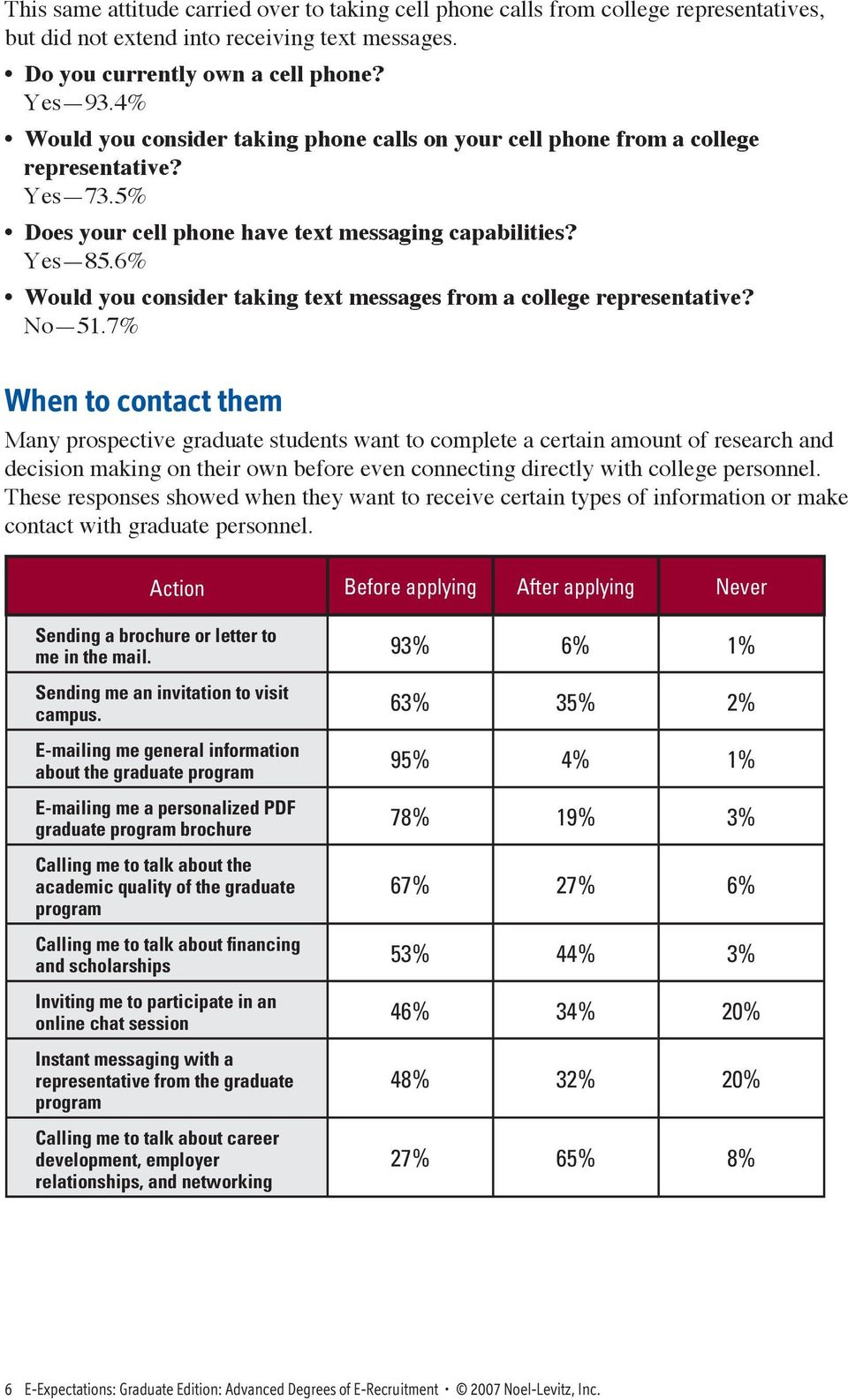 6% Would you consider taking text messages from a college representative? No 51.