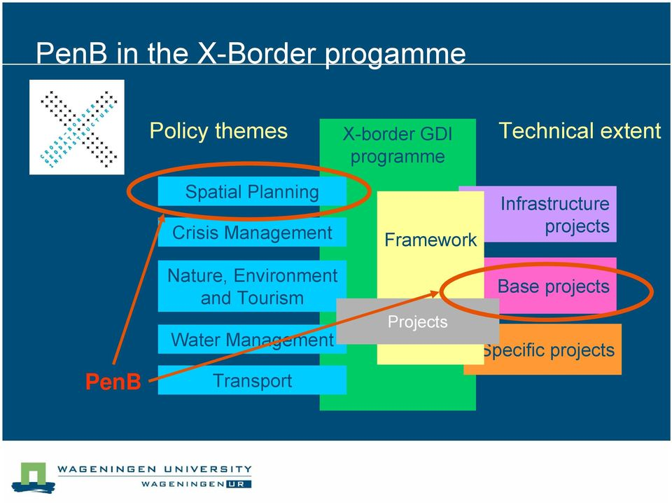 Management Transport X-border GDI programme Framework Projects