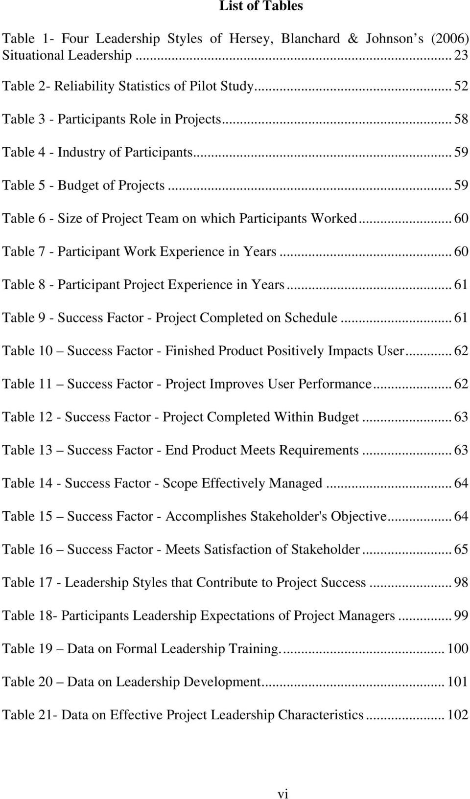 .. 60 Table 7 - Participant Work Experience in Years... 60 Table 8 - Participant Project Experience in Years... 61 Table 9 - Success Factor - Project Completed on Schedule.