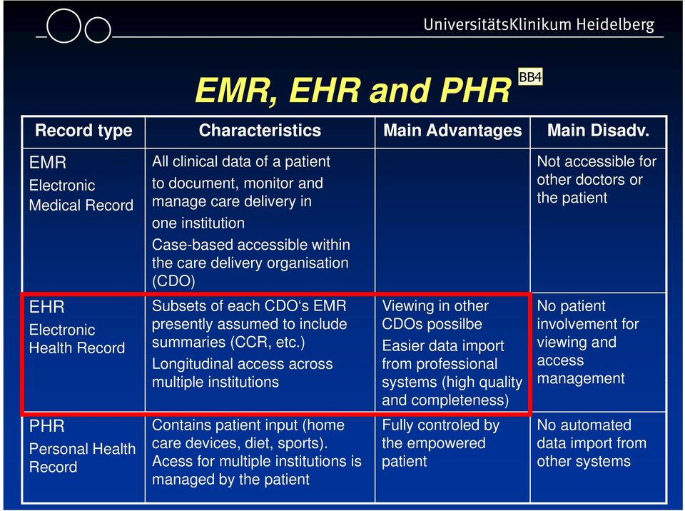 accessible for other doctors or the patient EHR Electronic Health Record Subsets of each CDO s EMR presently assumed to include summaries (CCR, etc.