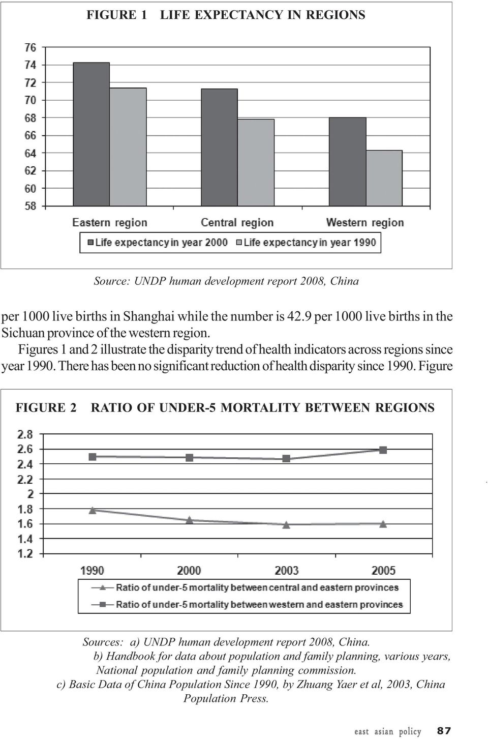 There has been no significant reduction of health disparity since 1990. Figure FIGURE 2 RATIO OF UNDER-5 MORTALITY BETWEEN REGIONS Sources: a) UNDP human development report 2008, China.
