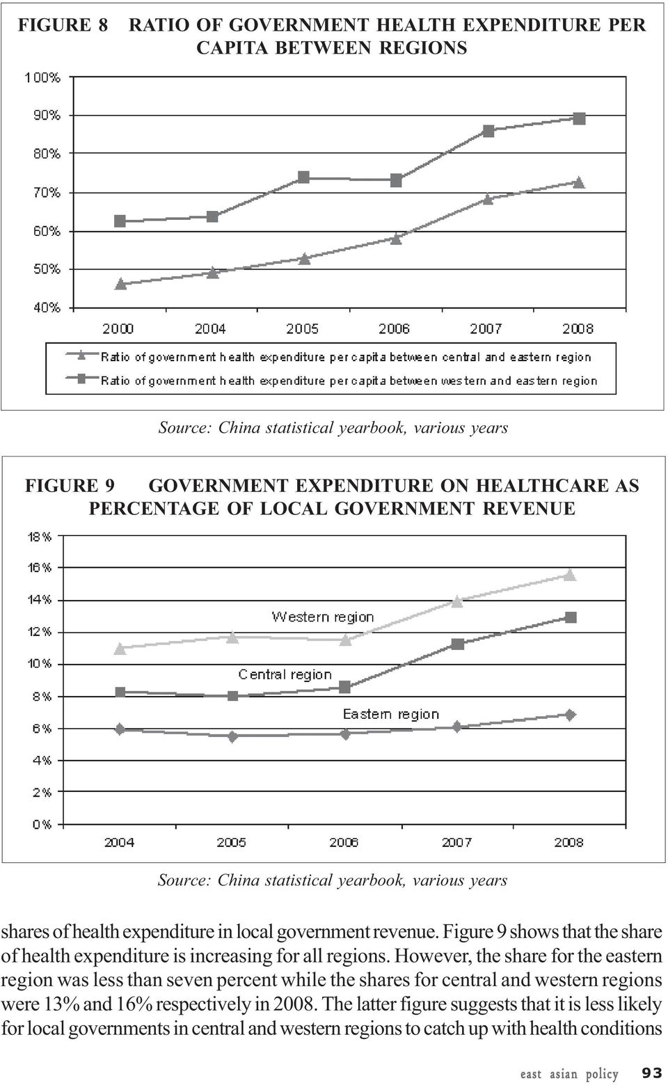 Figure 9 shows that the share of health expenditure is increasing for all regions.