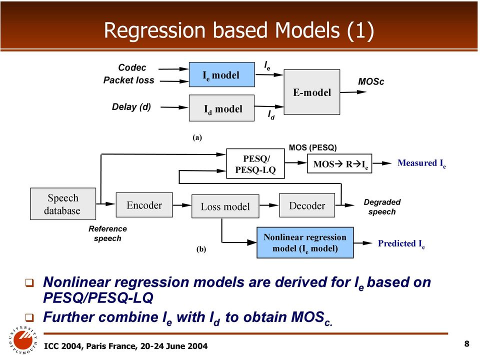 Reference speech (b) Nonlinear regression model (I e model) Predicted I e Nonlinear regression models are